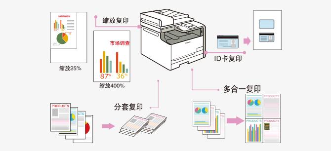 支持多种实用复印功能,提高作业效率,降低成本