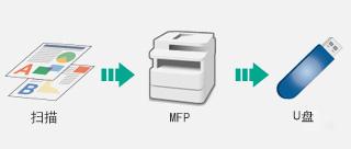 直接扫描至USB功能